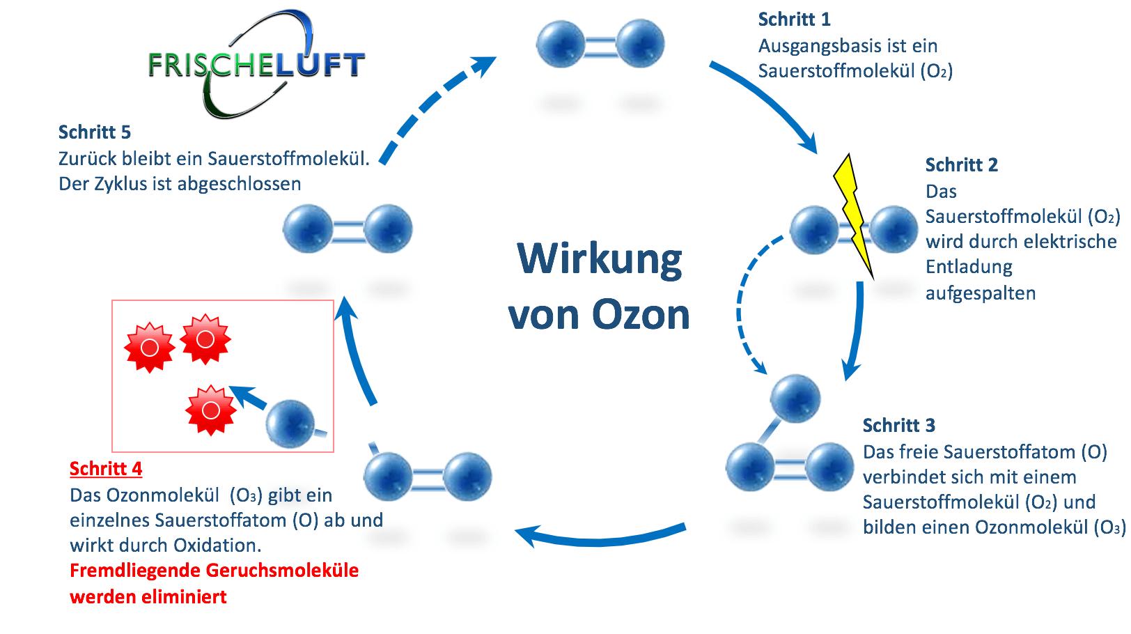 Wirkung von einem Ozongenerator Entstehung von Ozon